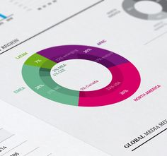 Infographics / MagnaGlobal Ad Markets Poster on Behance