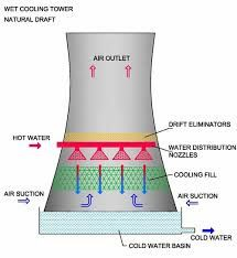 As Name Suggests Water Cooling Tower Is Used To Cool Down Warm
