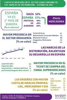 RANDOM strategy - Cuota de Mercado en el sector GRAN CONSUMO de las Marcas de Distribución en España en 2013