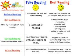 Independent Reading Rubric- Fake vs. Real Reading- This reading rubric serves as a way a reminding students what good readers do during reading. - After independent reading time, review the rubric so that students become more metacognitive about their reading. - Send a copy home as well.