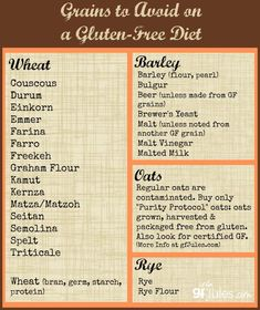Gluten is that the collective name for a bunch of proteins found in grains like wheat, barley, and rye. 12 tips to assist you eliminate gluten from diet. Lactose Free Dinners, Lactose Free Diet, Gluten Free Kitchen, Gluten Free Living, Korn, Sin Gluten, Foods With Gluten, Gluten Free Recipes, Gluten Free Food List