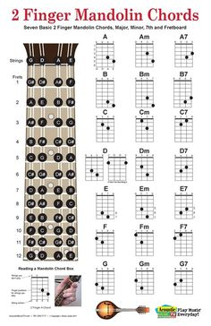 Chord fingering charts for 2 finger mandolin chords, includes major, minor and seventh chords for the seven major chords. Also has a fretboard with all of the notes marked. <<<<< Really want to learn mandolin. Music Chords, Ukulele Chords, Music Guitar, Acoustic Guitar, Music Tv, Guitar Strumming, Guitar Notes, Mandolin Songs, Mandolin Lessons