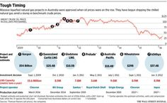 Falling prices test Chevron's multibillion-dollar Gorgon gas bet http://on.wsj.com/1XchBAq  via @WSJ
