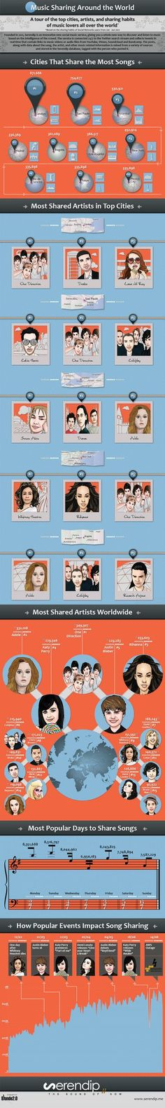 Music-sharing-972 who are the most shared artists on twitter - hypebot