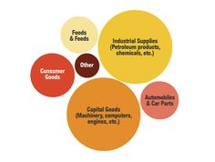 Here's a closer look at our goods exports in 2011. The two biggest categories — industrial supplies and capital goods — account for about $500 billion a piece.