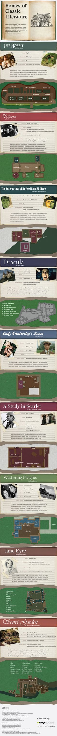 9 Layouts Of Famous Houses From Classic Literature