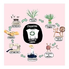 Our textiles follow much the same process as this t-shirt (thanks @mochni_com !) Before the Mamas even start batiking in Ghana our cotton's been on quite a journey. 🌱💖Knowing our new textile producers are GOTS (organic) and FLOCert (fair trade) certified means that *every* step of the way our supply chain meets the high social and environmental standards we strive for. It's taken years to get here, but we're SO excited to have finally achieved our goal this spring. #organic #GlobalMamas…