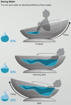 The Multifunctional Bathtub has an exclusive tilt function that allows you to save water when you take a soak. Depending upon how you tilt and use the tub, you could end up saving of water for foot bath, of water for half-body and for full-body bath Cool Inventions, Water Conservation, Save Water, Multifunctional, Cool Gadgets, High Tech Gadgets, My Dream Home, My House, Cottage House