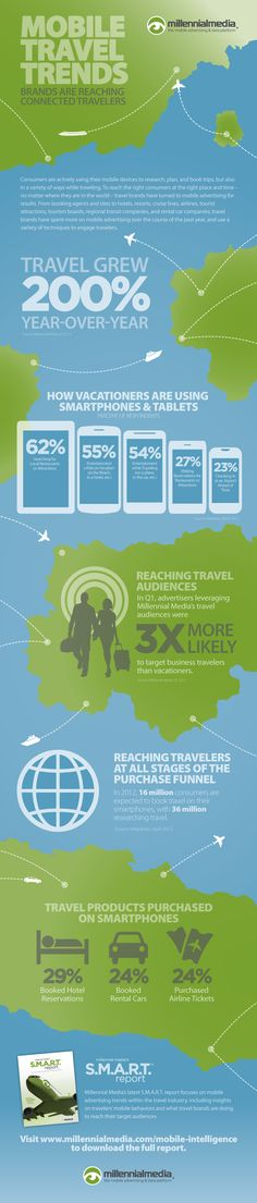 Mobile Travel Trends: Millennial Media features a spotlight on mobile travel trends.