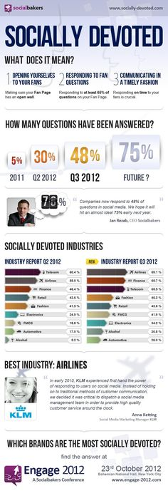 Los sectores más implicados con el Social Media #infografia #infographic #socialmedia