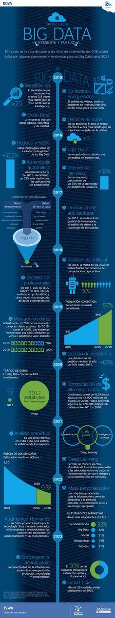Infografía sobre Big Data presente y futuro de BBVA Open4U