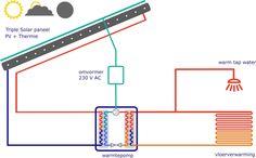 Een zonnepanneel als bron voor de warmtepomp. Warmte en elektriciteit ineen. Hoe werkt dat?