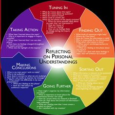 Holistic inquiry models incorporate  a questioning framework, information literacy / information search process and an action research cycle...
