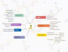 Interactive business planner