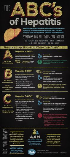 Hepatitis C vs. Hepatitis B: What's the Difference?