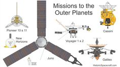 8 missions have flown to the outer planets since Juno is en route to Jupiter. Earth And Space Science, Stem Science, Earth From Space, Information About Space, Space Probe, Spaceship Design, Space And Astronomy, Space Program, Space Shuttle