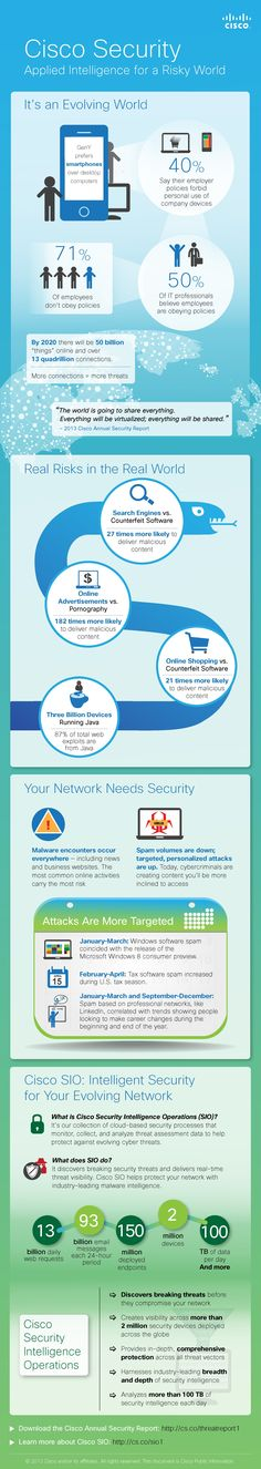 #INFOGRAPHIC: #Cisco Security: Applied Intelligence for a Risky World - #cloud