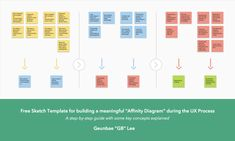 affinity diagram word template affinity diagram template