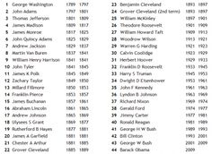 photograph relating to Printable List of Presidents in Order identified as 96 Great Presidents shots American Historical past, American