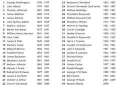 List US Presidents text