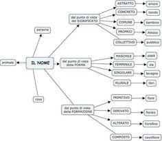 regole grammaticali italiano