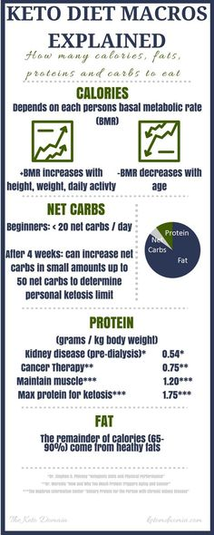 Confused about Keto Diet Macros? Read on to get a full explanation on how many calories, fats, proteins and carbs to eat if you decide to start a Keto lifestyle! Low Carb Macros, Low Carb High Protein, Ketogenic Diet Macros, Ketogenic Diet For Beginners, Keto For Beginners, Ketogenic Recipes, Keto Carbs, Diet Recipes, Carbs Protein