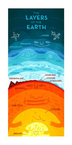 """""""The Layers of the Earth - fun infographic"""" I'm going to say this is geography because it is just so darn cute. This is actually a great picture of the layers of the Earth and I shall use resource one day. Earth And Space Science, Earth From Space, Science Classroom, Teaching Science, Science For Kids, Science And Nature, Science Penguin, Teaching Geography, Geography Quotes"""