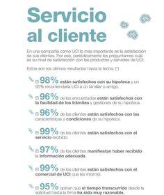 Encuesta realizada por Konecta a clientes que han firmado su hipoteca con UCI entre 1 abril de 2013 y el 31 marzo de 2014