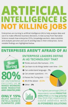 Artificial Intelligence is Not Killing Jobs