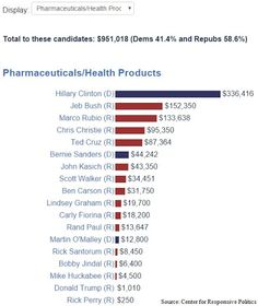 And Big Pharma's 2016 Presidential Candidate Is… - https://plus.google.com/events/c5cr5b9lah4j3gkhlvt5tu6kuj0/108603520938591902765/6261619590334745042