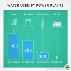 #‎Solar‬ saves water. ‪#‎Fracking‬ poisons it. Petition: https://secure.greenpeace.org.uk/page/s/frack-free-uk?source=fb&subsource=20140507frafb01&utm_source=gpeace&utm_medium=fb&utm_campaign=20140507frafb01  Also: Fracking explained: https://www.youtube.com/watch?v=Uti2niW2BRA , Water scarcity: https://www.youtube.com/watch?v=XGgYTcPzexE&feature=youtu.be http://www.un.org/waterforlifedecade/scarcity.shtml http://climate.nasa.gov/evidence  https://www.youtube.com/watch?v=eQKu5x2KDsE