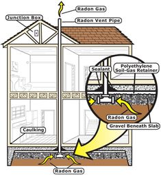 Radon is a silent killer but it doesn't have to be. Consider installing a passive system for removing radon when building a new home. Drain Français, Home Fix, Building A New Home, House Building, New Construction, Architecture Details, Home Improvement, New Homes, Building Systems