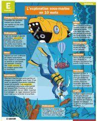 L'exploration sous-marine - Mon Quotidien, le seul site d'information quotidienne pour les 10 - 14 ans !