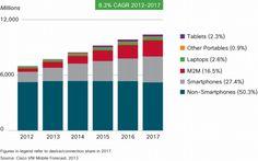 Tendencias móvil 2012 - 2017 vía CISCO