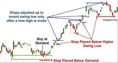Swing Stops - Lessons from the Pros Newsletter - Online Trading Academy Forex Trading Basics, Forex Trading Strategies, Online Trading, Day Trading, Machine Learning Deep Learning, Profile Website, Wave Theory, Candlestick Chart, Stock Charts