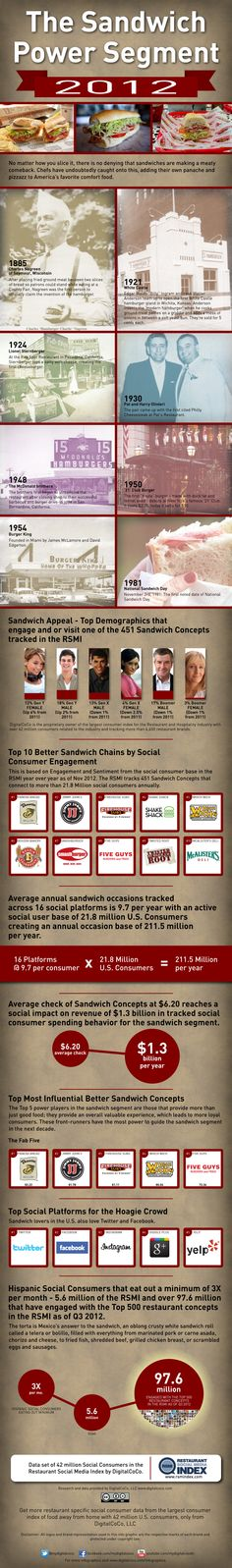 The Sandwich Power Segment 2012 Infographic - The players that make up the sandwich segment in 2012 and the love affair that the American social consumer has with these concepts. Industry Research, Great Restaurants, Social Marketing, Infographics, Affair, Sandwiches, Social Media, American, Digital