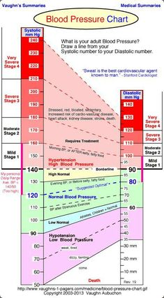 Blood pressure info chart
