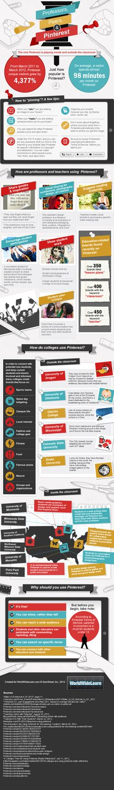 Professors, Peers, and Pinterest   Love it!  Pinning a graphic for education about pinning for education.