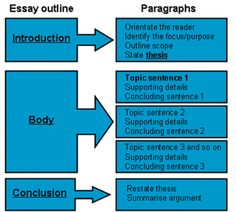 guide to writing a basic essay pdf instructions guide to writing a basic essay pdf instructions that can be easily printed out best homeschool language arts and language