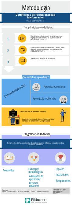 Metodología didáctica para la impartición de Certificados de Profesionalidad (teleformación) #INFOGRAFÍA