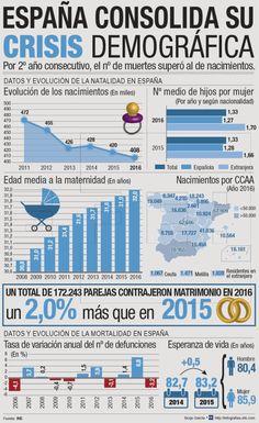 España consolida su crisis demográfica: las muertes superan a los nacimientos por segundo año