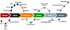 customer journey map template - Google Search
