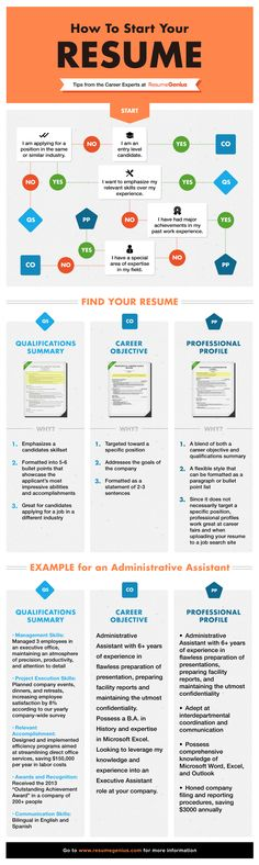8 things you should always include on your résumé - how to get resumes