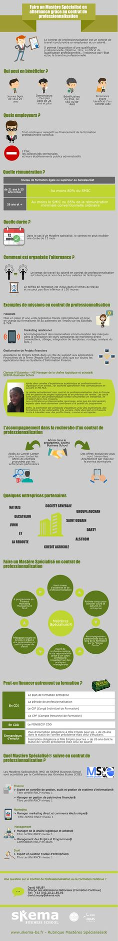 10 Idees De Infographies Infographie Economies D Energie Datavisualisation