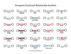 3 Generation Family Genogram | To start, view this sample map ...