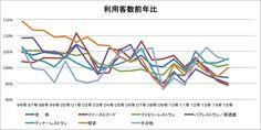リンガーハット、ハングリーヘブン、券売機で飲食店が「二毛作」メニュー開発を成功させる方法  http://www.free-pos.jp/kenbaiki/blog/salesup/food-menu-nimousaku/