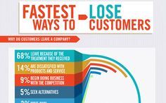 Fastest ways to lose customers....customer service is what you have that sets you apart from everyone else.
