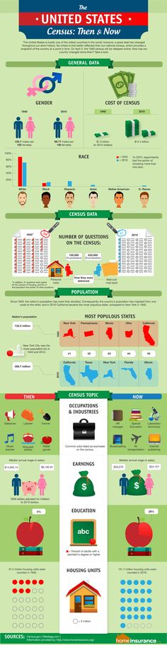 After the release of the 1940s census. A comparison of then & now.