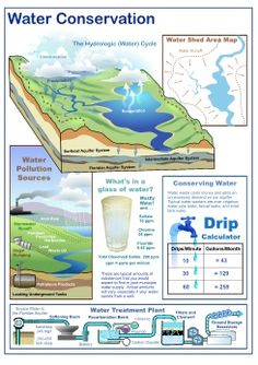water treatment structure -- Water Conservation Water Resources, Natural Resources, Science Fair, Science Lessons, Soil And Water Conservation, Water Facts, Structured Water, Lawn Sprinklers, Water Pollution