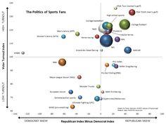 Political spectrum that shows the political views of sports fans. via reddit